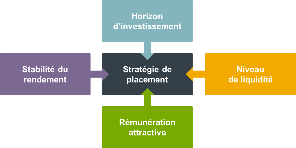Fondation Collective Open Pension - Stratégie d'investissement