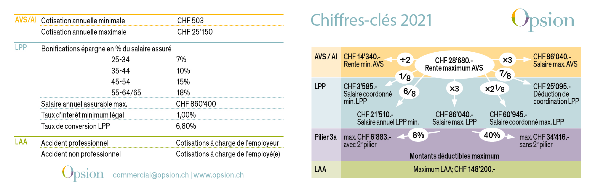 opsion_chiffres_cles_2021_recto